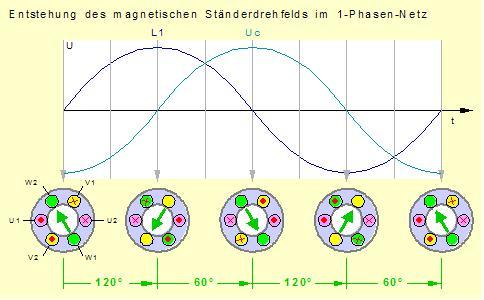 1-Phasen-Drehfeldmotor, Steinmetzschaltung, Einphasen ...